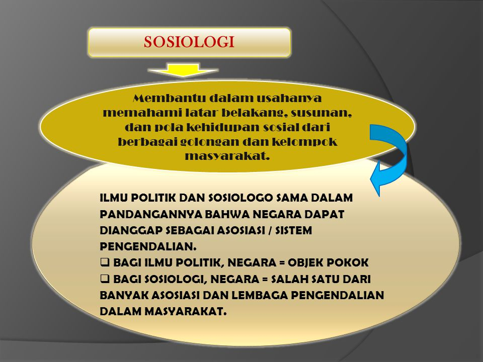 SOSIOLOGI Membantu dalam usahanya memahami latar belakang, susunan, dan pola kehidupan sosial dari berbagai golongan dan kelompok masyarakat.