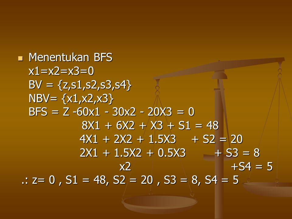 Menentukan BFS x1=x2=x3=0. BV = {z,s1,s2,s3,s4} NBV= {x1,x2,x3} BFS = Z -60x1 - 30x2 - 20X3 = 0.
