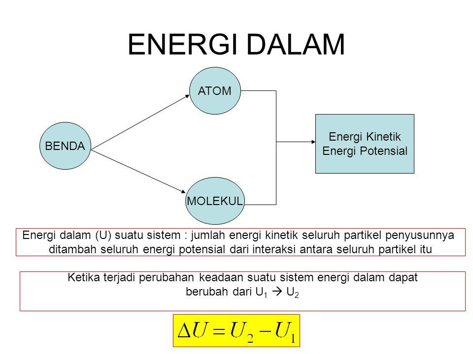 Ketika terjadi perubahan keadaan suatu sistem energi dalam dapat