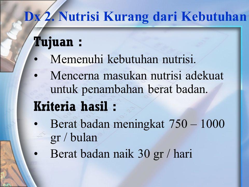 Dx 2. Nutrisi Kurang dari Kebutuhan
