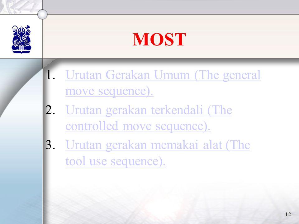 MOST Urutan Gerakan Umum (The general move sequence).