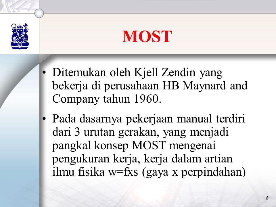 MOST Ditemukan oleh Kjell Zendin yang bekerja di perusahaan HB Maynard and Company tahun 1960.