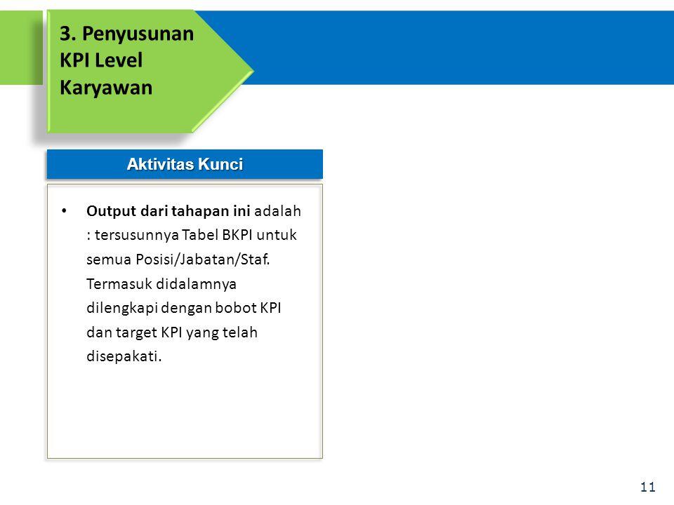 3. Penyusunan KPI Level Karyawan