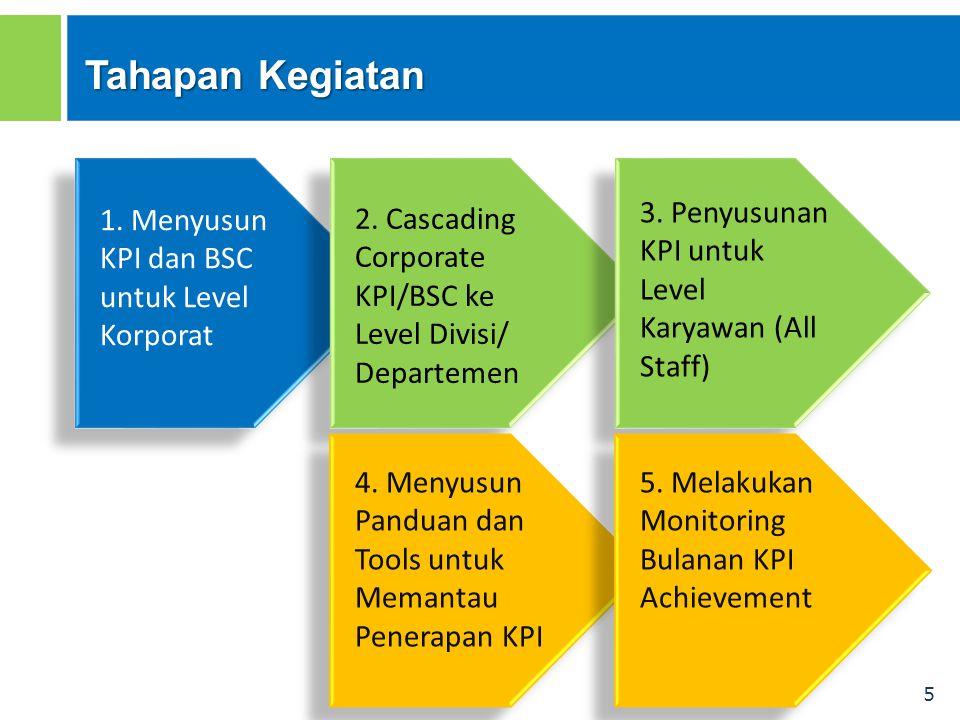Tahapan Kegiatan 3. Penyusunan KPI untuk Level Karyawan (All Staff)