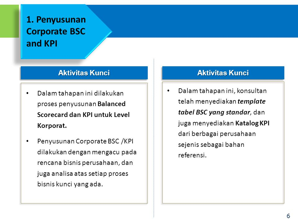 1. Penyusunan Corporate BSC and KPI