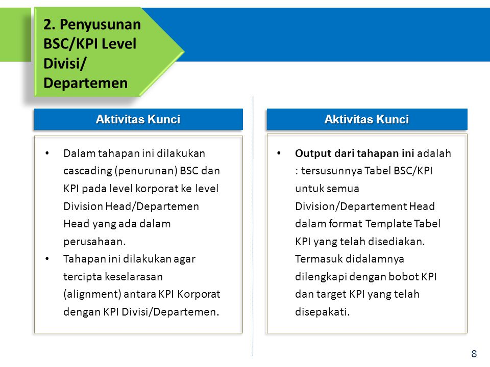 2. Penyusunan BSC/KPI Level Divisi/ Departemen