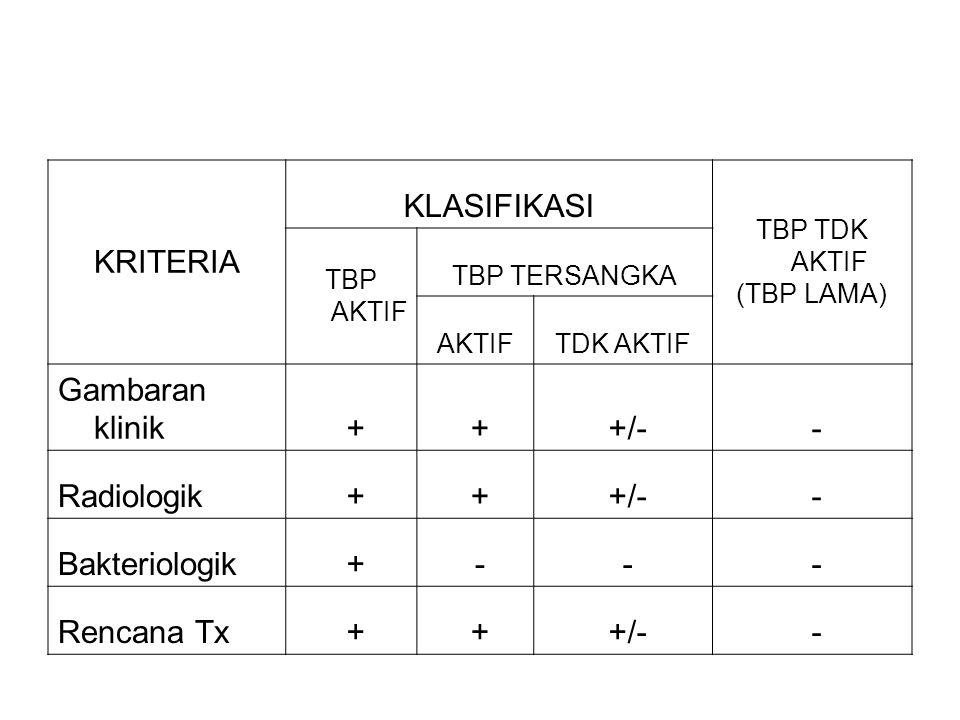 KRITERIA KLASIFIKASI Gambaran klinik + +/- - Radiologik Bakteriologik