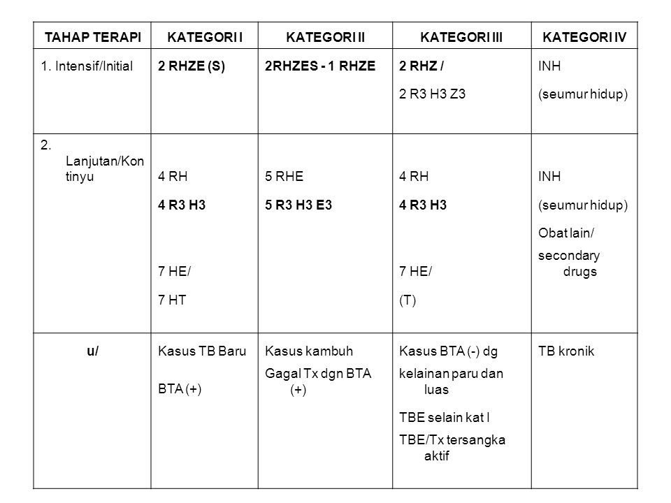 TAHAP TERAPI KATEGORI I. KATEGORI II. KATEGORI III. KATEGORI IV. 1. Intensif/Initial. 2 RHZE (S)