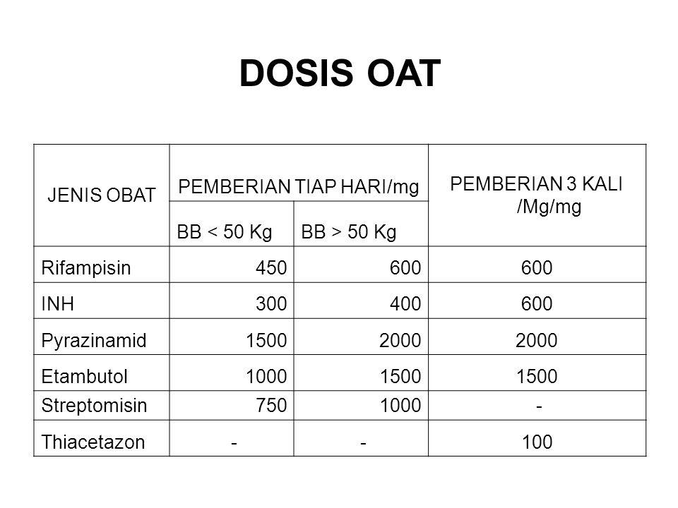 PEMBERIAN TIAP HARI/mg