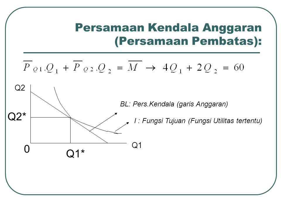 Persamaan Kendala Anggaran (Persamaan Pembatas):