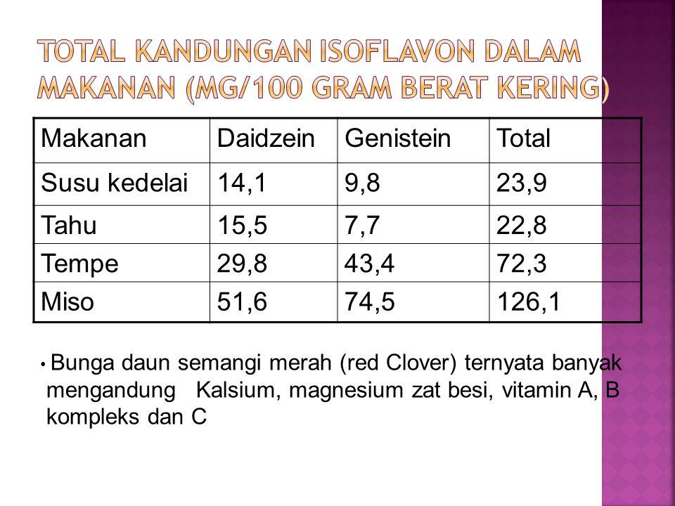 Total kandungan Isoflavon dalam Makanan (mg/100 gram berat kering)
