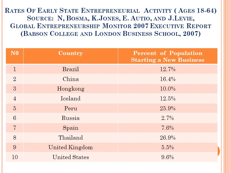 Percent of Population Starting a New Business