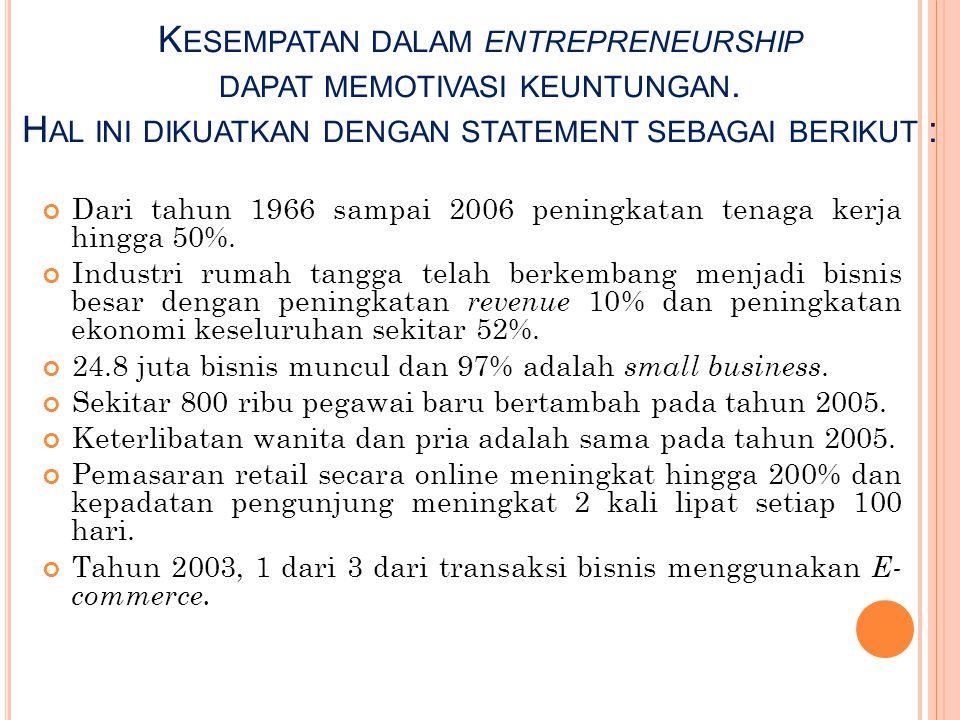 Kesempatan dalam entrepreneurship dapat memotivasi keuntungan