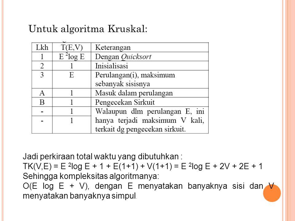 Untuk algoritma Kruskal: