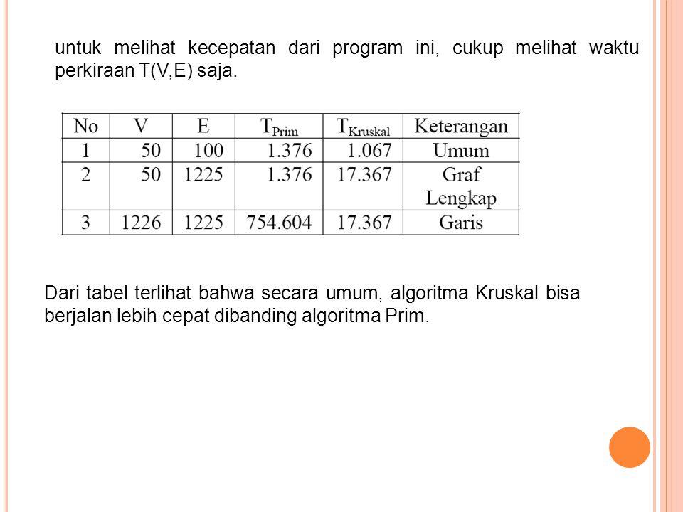 untuk melihat kecepatan dari program ini, cukup melihat waktu perkiraan T(V,E) saja.
