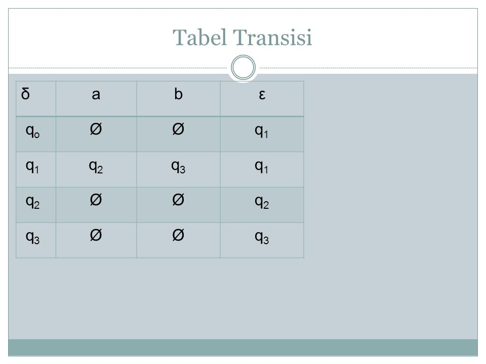 Tabel Transisi δ a b ε qo Ø q1 q2 q3
