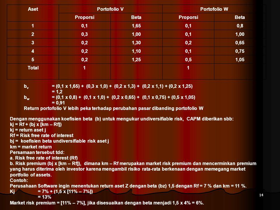 Aset Portofolio V. Portofolio W. Proporsi. Beta. 1. 0,1. 1,65. 0,8. 2. 0,3. 1,00. 3. 0,2.