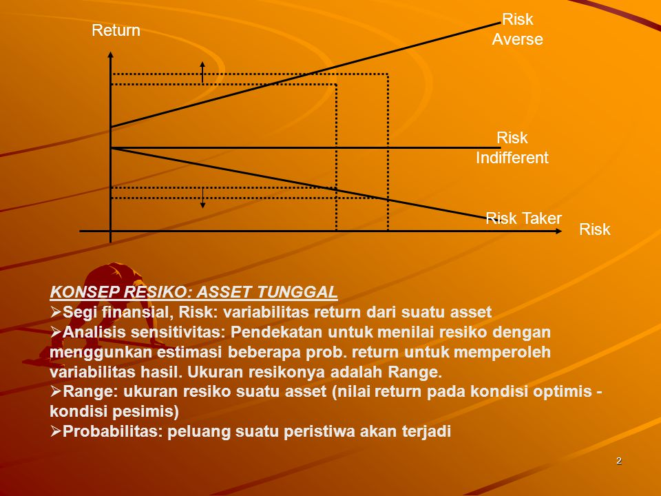 Return Risk. Risk Averse. Risk Indifferent. Risk Taker. KONSEP RESIKO: ASSET TUNGGAL. Segi finansial, Risk: variabilitas return dari suatu asset.