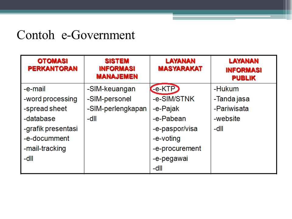 Contoh e-Government