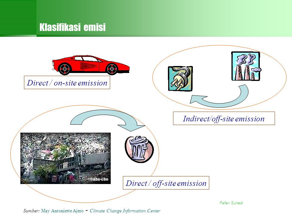 Klasifikasi emisi Direct / on-site emission Indirect/off-site emission