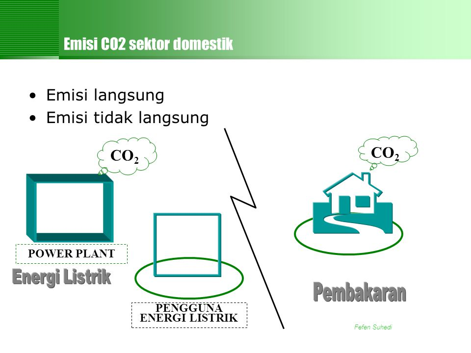 Emisi CO2 sektor domestik