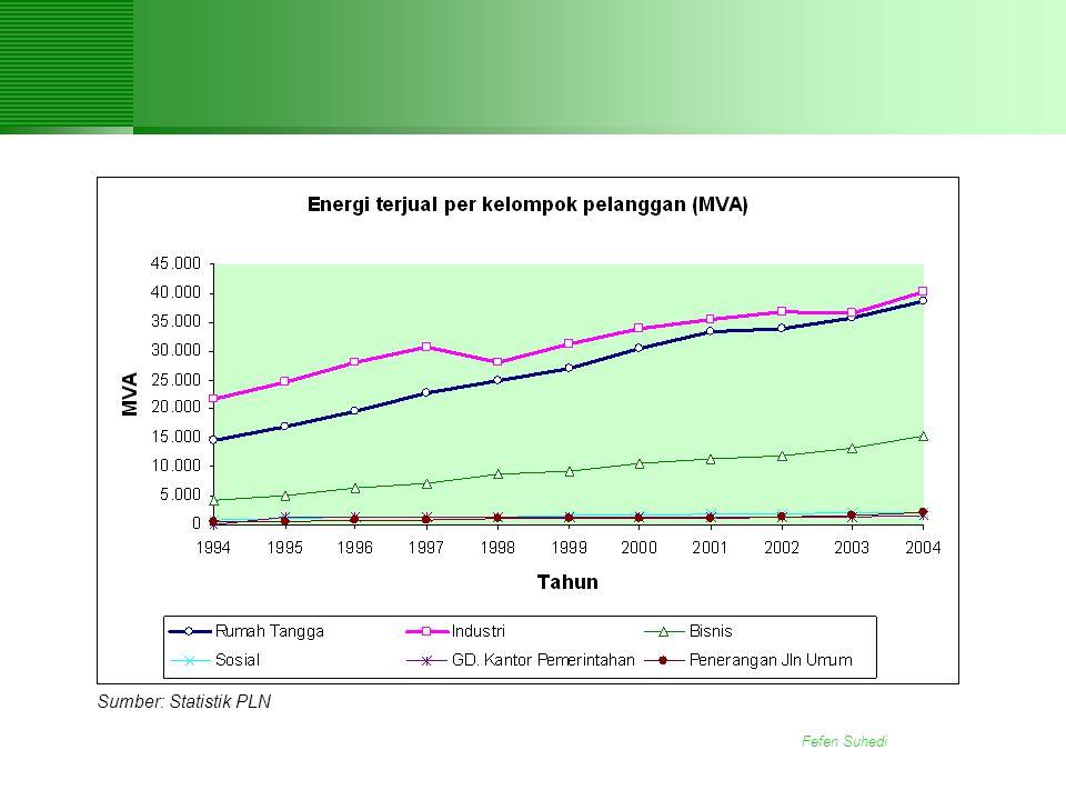 Sumber: Statistik PLN Fefen Suhedi