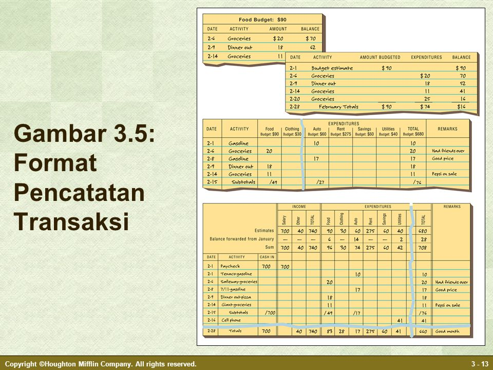 Gambar 3.5: Format Pencatatan Transaksi