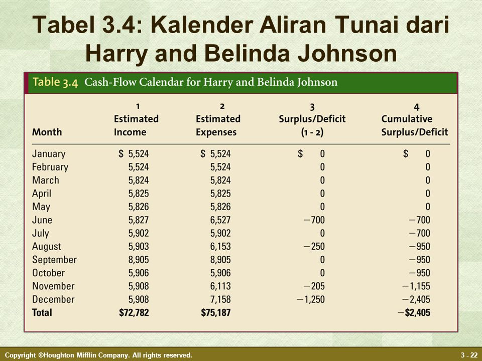 Tabel 3.4: Kalender Aliran Tunai dari Harry and Belinda Johnson