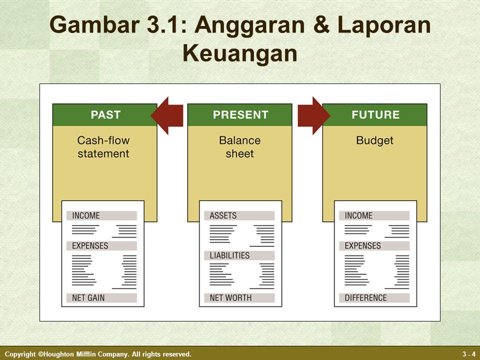 Gambar 3.1: Anggaran & Laporan Keuangan