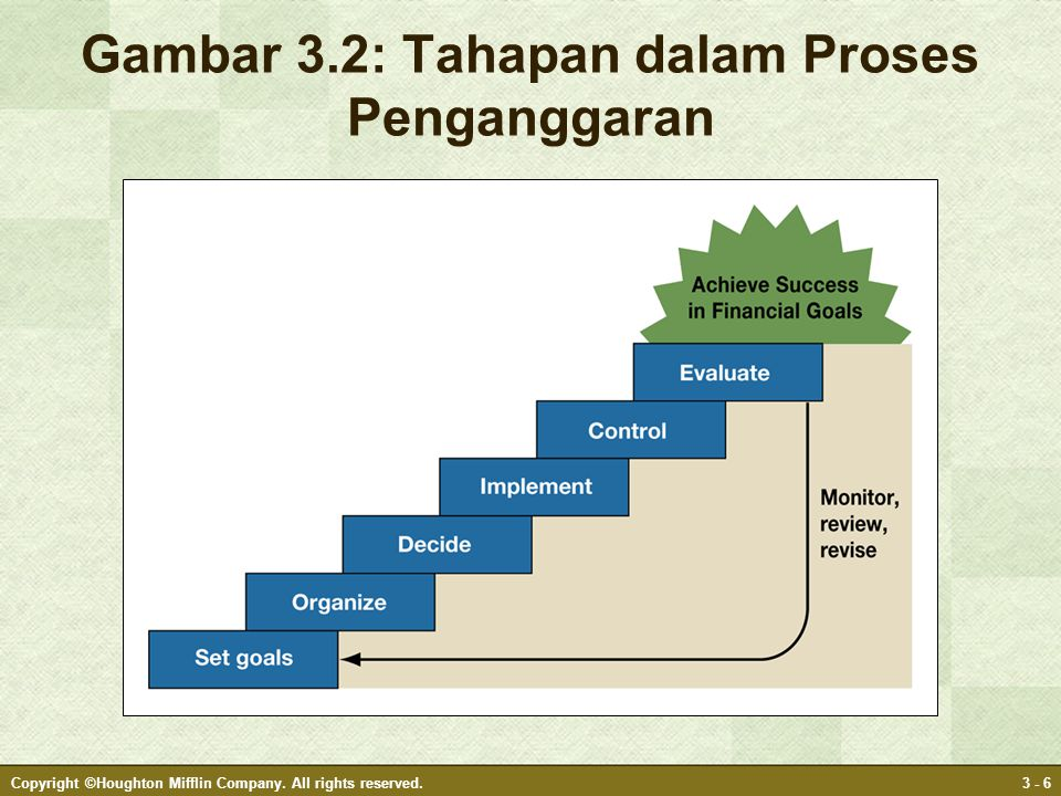 Gambar 3.2: Tahapan dalam Proses Penganggaran