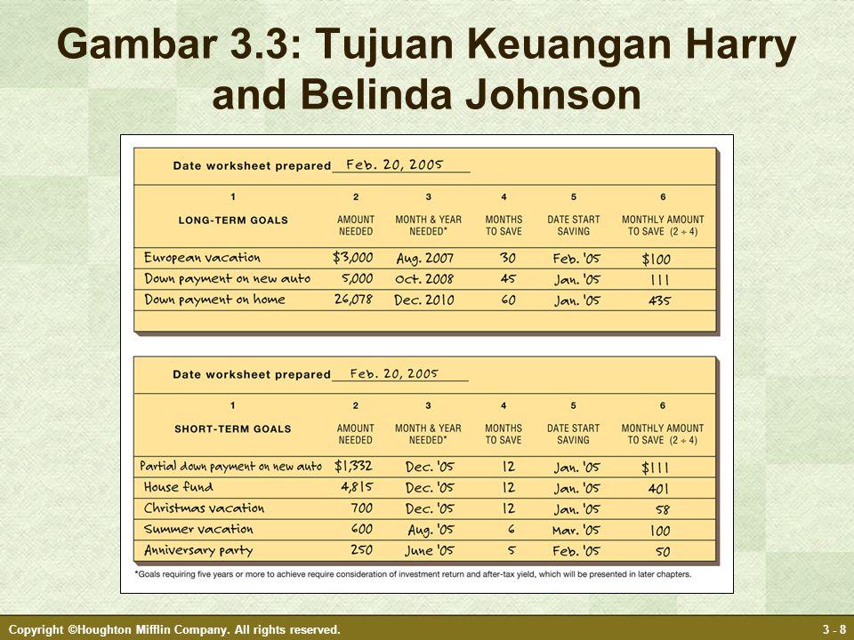 Gambar 3.3: Tujuan Keuangan Harry and Belinda Johnson