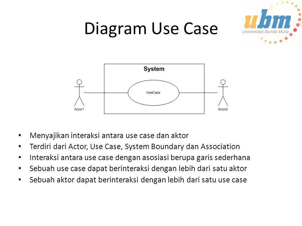 Diagram Use Case Menyajikan interaksi antara use case dan aktor