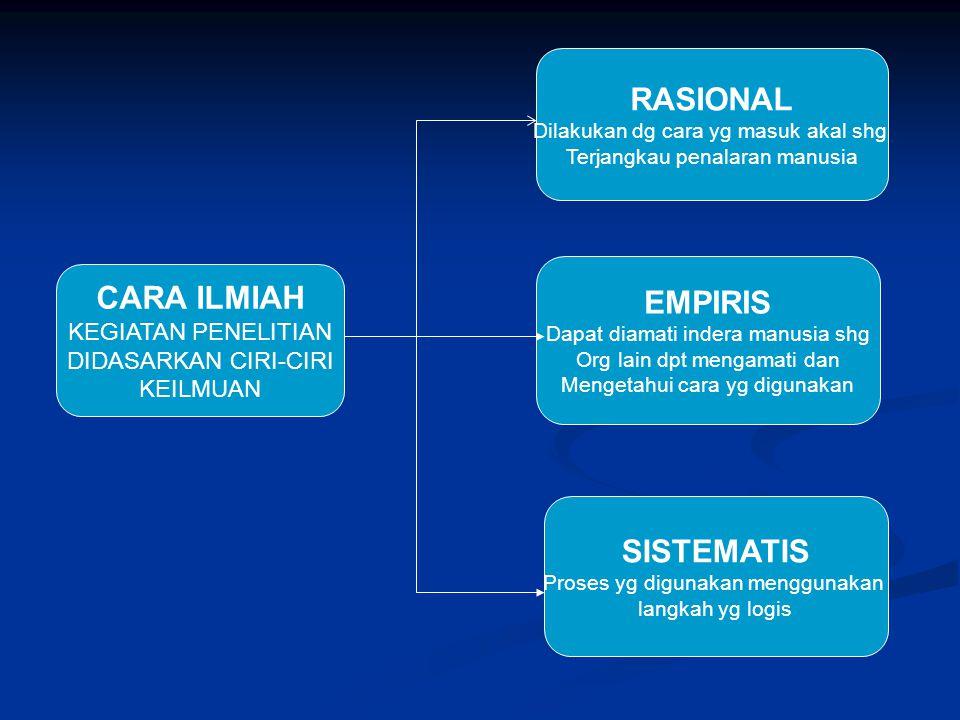 RASIONAL EMPIRIS CARA ILMIAH SISTEMATIS