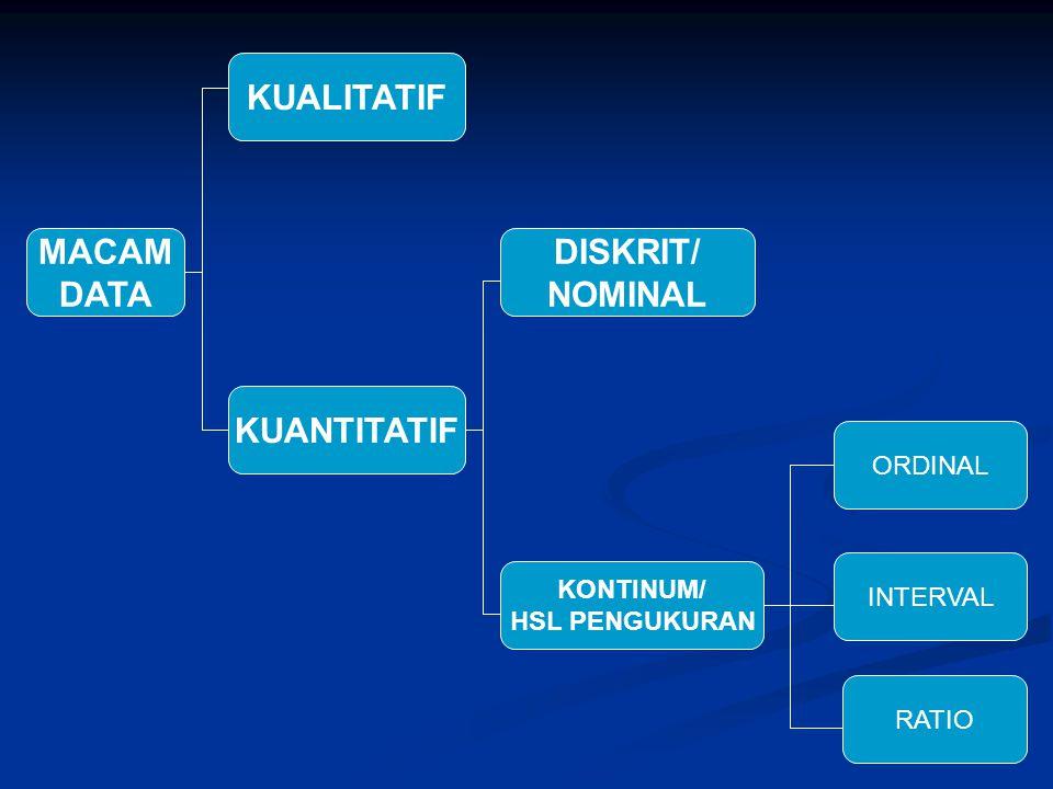 KUALITATIF MACAM DATA DISKRIT/ NOMINAL KUANTITATIF