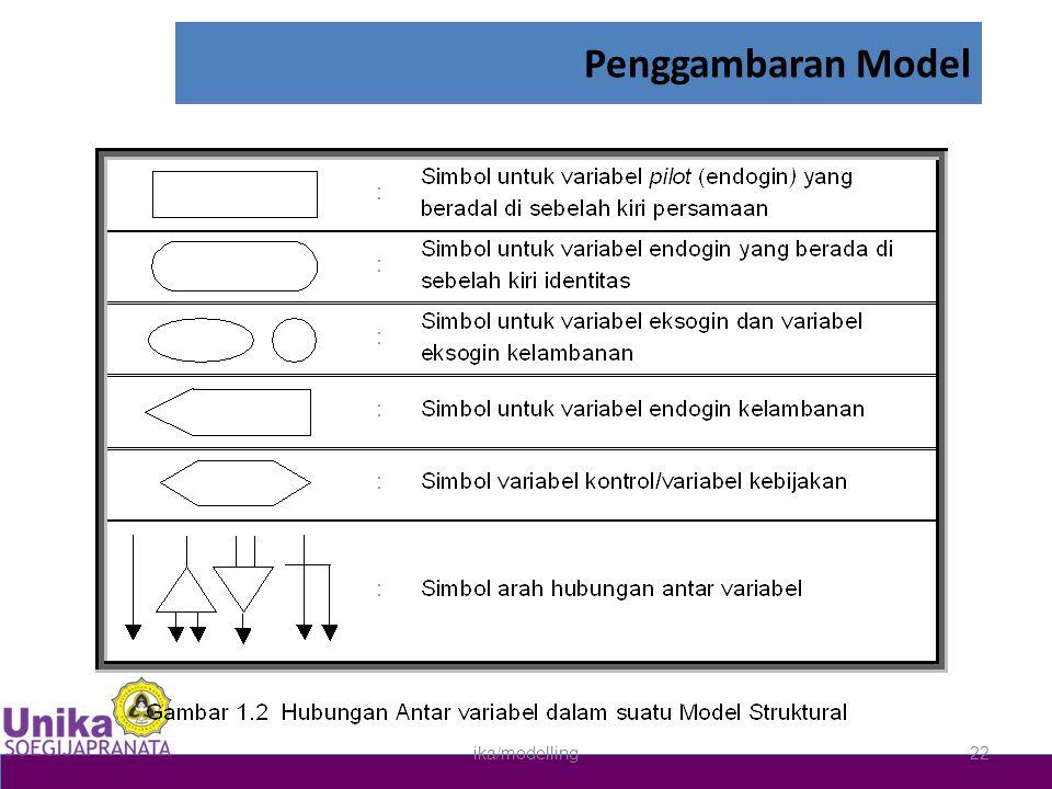 Penggambaran Model ika/modelling