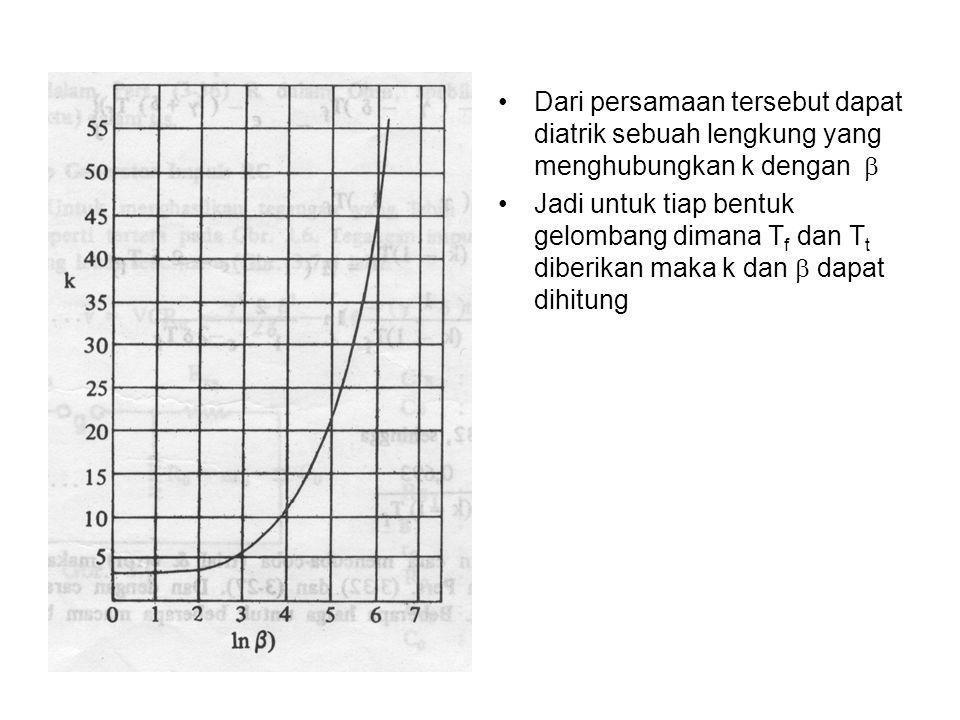 Dari persamaan tersebut dapat diatrik sebuah lengkung yang menghubungkan k dengan 