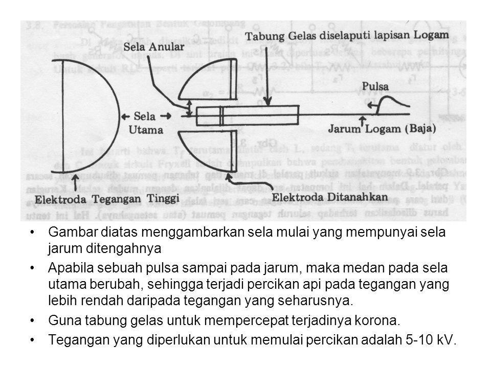 Gambar diatas menggambarkan sela mulai yang mempunyai sela jarum ditengahnya
