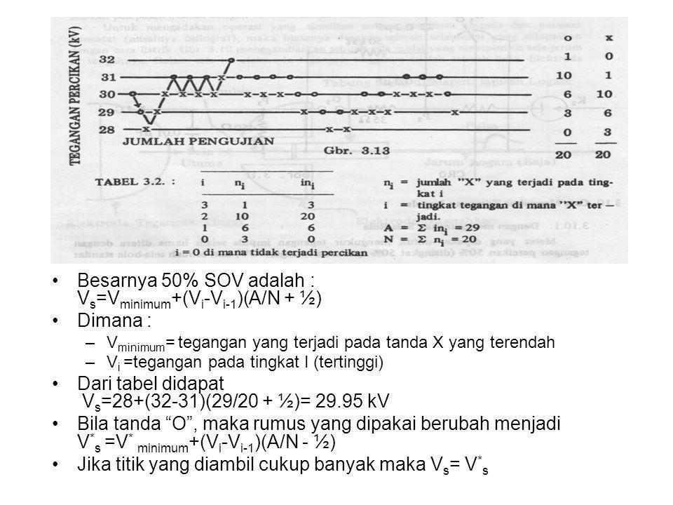 Besarnya 50% SOV adalah : Vs=Vminimum+(Vi-Vi-1)(A/N + ½) Dimana :