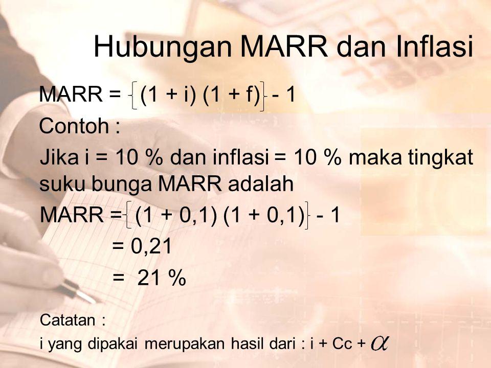 Hubungan MARR dan Inflasi