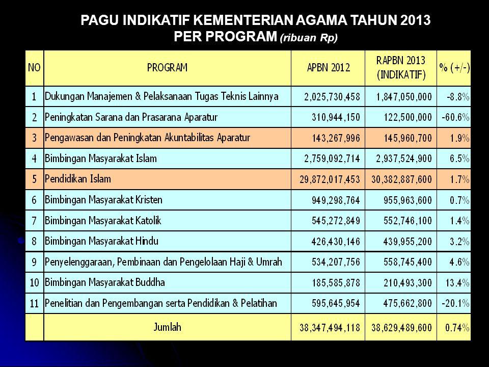 PAGU INDIKATIF KEMENTERIAN AGAMA TAHUN 2013 PER PROGRAM (ribuan Rp)