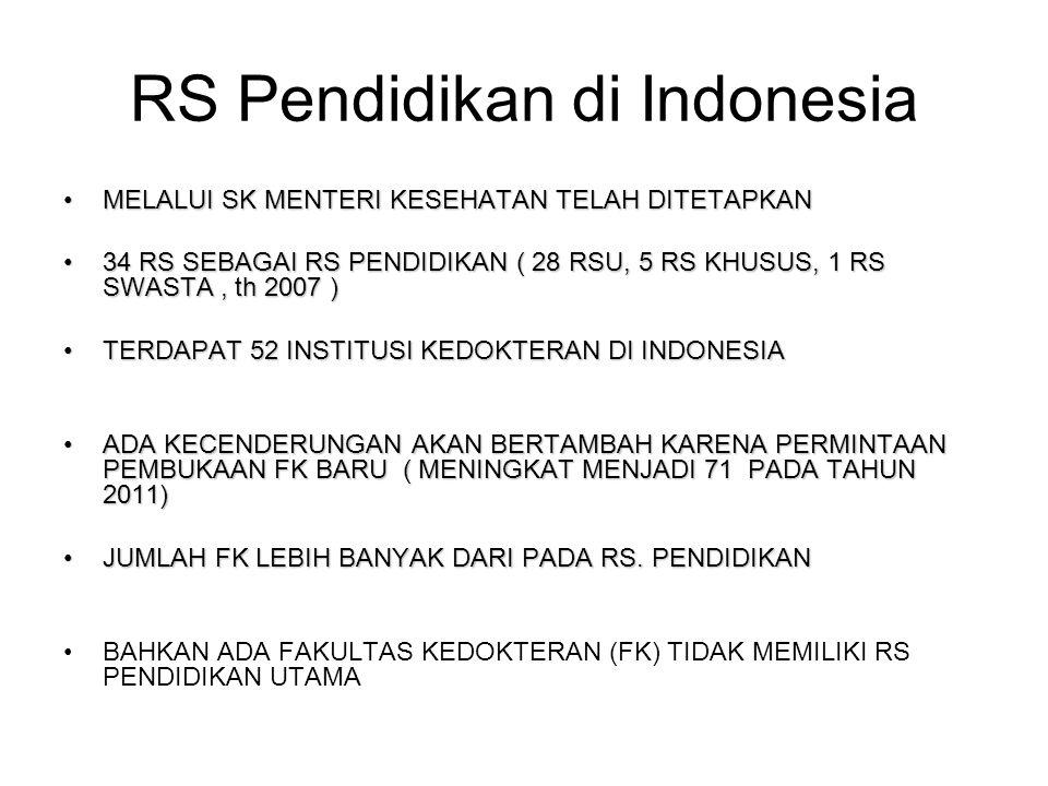 RS Pendidikan di Indonesia