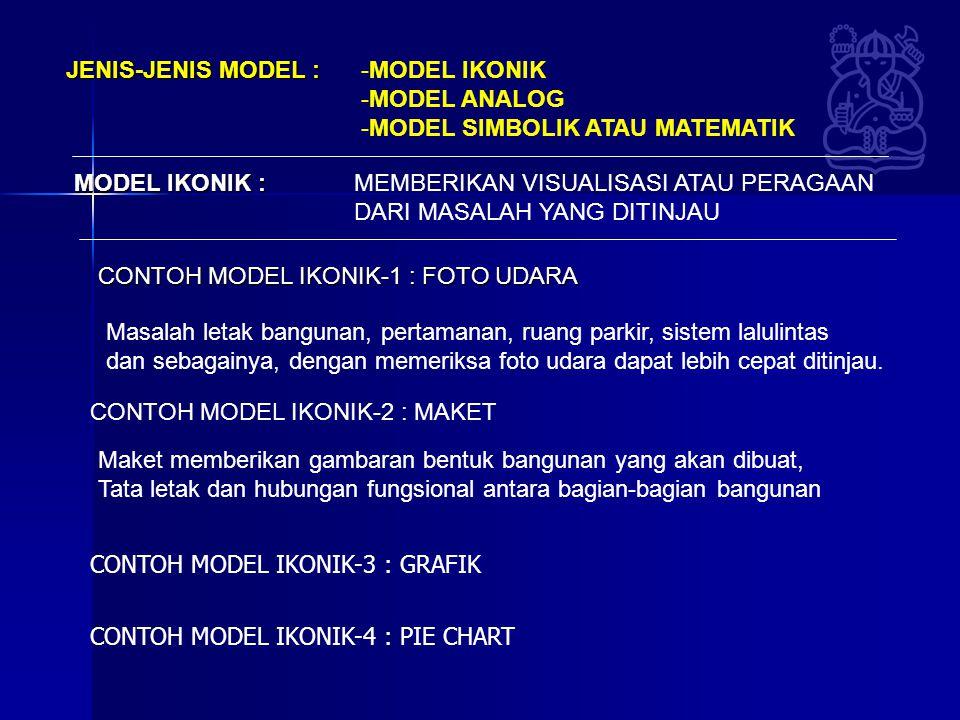 JENIS-JENIS MODEL : MODEL IKONIK. MODEL ANALOG. MODEL SIMBOLIK ATAU MATEMATIK. MODEL IKONIK : MEMBERIKAN VISUALISASI ATAU PERAGAAN.