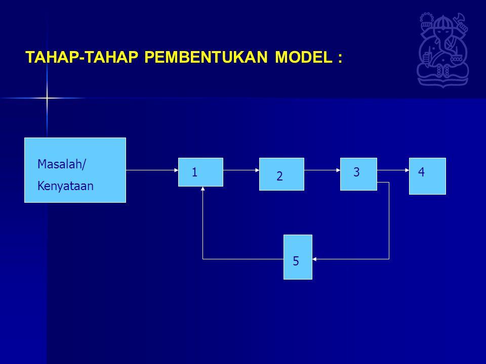 TAHAP-TAHAP PEMBENTUKAN MODEL :