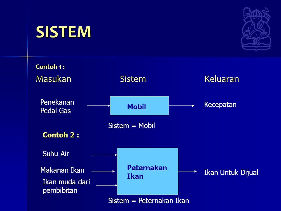 SISTEM Masukan Sistem Keluaran Contoh 1 : Penekanan Pedal Gas