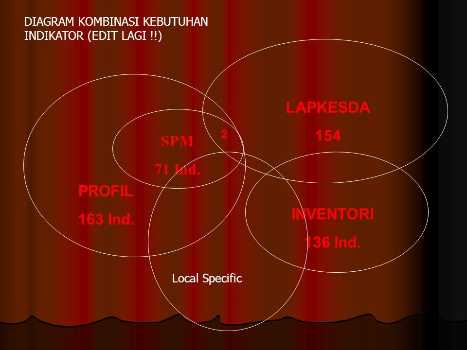 LAPKESDA 154 SPM 71 Ind. PROFIL 163 Ind. INVENTORI 136 Ind.