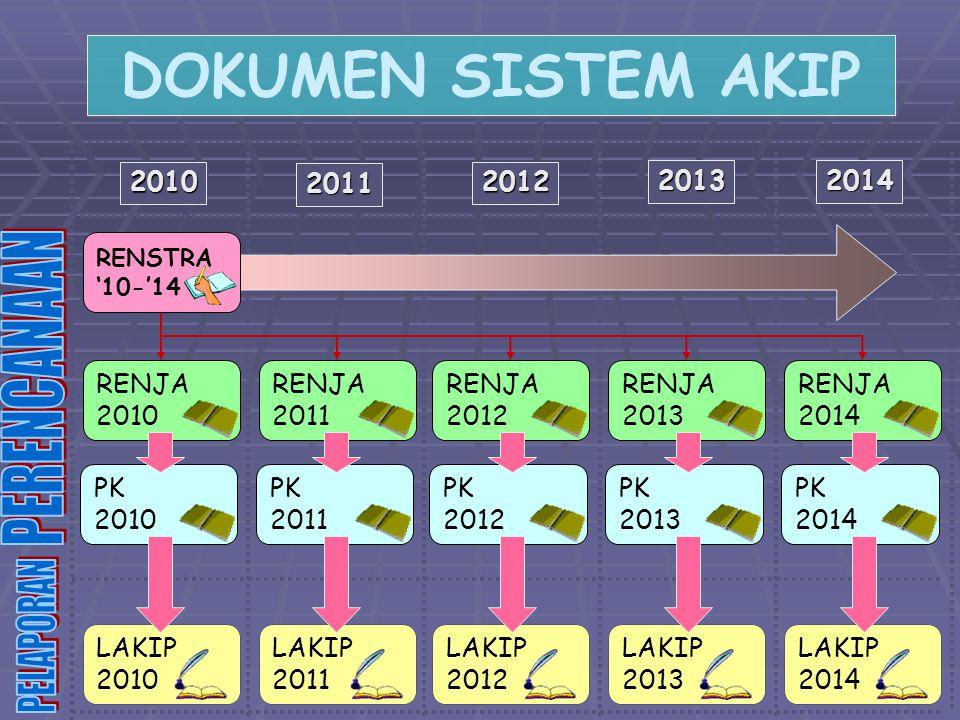 DOKUMEN SISTEM AKIP PERENCANAAN PELAPORAN 2010 2011 2012 2013 2014