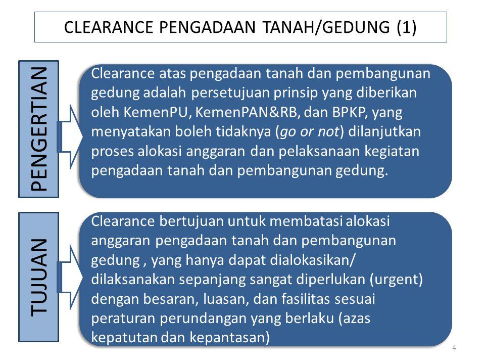 CLEARANCE PENGADAAN TANAH/GEDUNG (1)