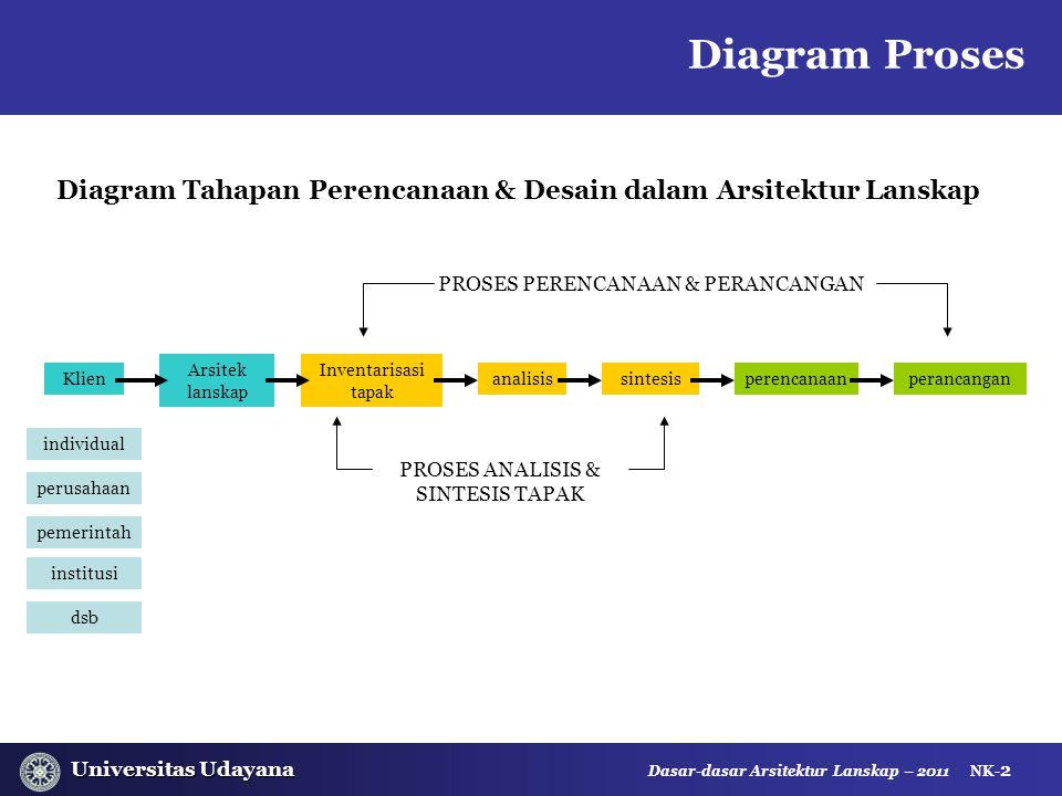Diagram Tahapan Perencanaan & Desain dalam Arsitektur Lanskap