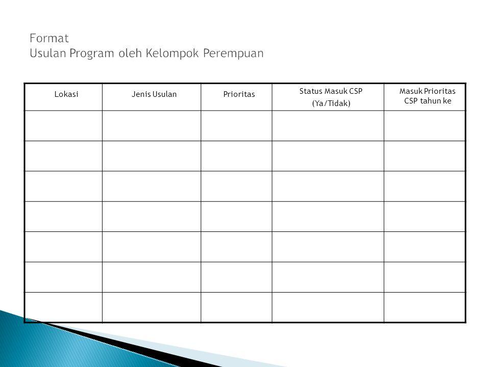 Format Usulan Program oleh Kelompok Perempuan