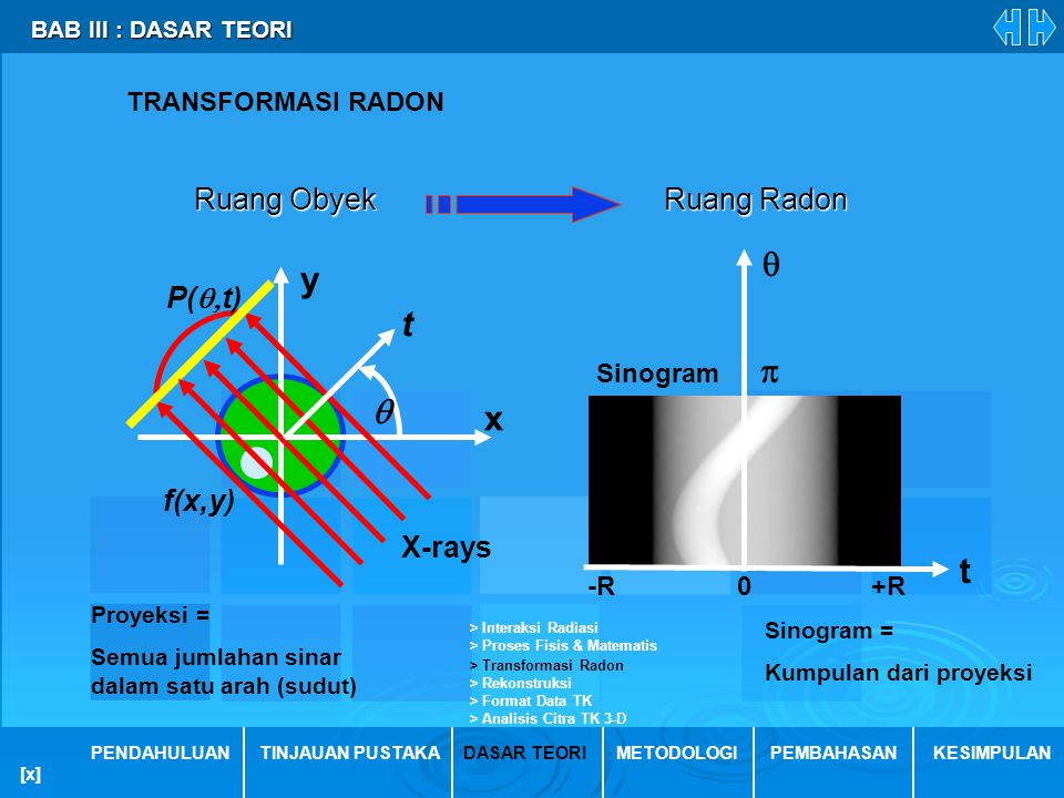  y t p  x t Ruang Obyek Ruang Radon P(t) f(x,y) X-rays